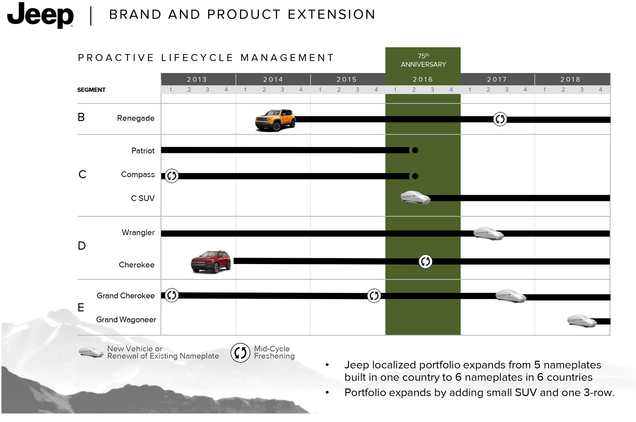 Jeep Announces 5 Year Plan And Future Vehicle Line Up U2013 ExtremeTerrain.com  Blog